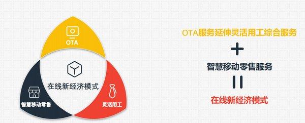 百陌跨城 线上OTA服务延伸灵活用工综合平台
